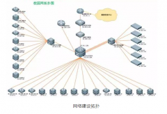 如何设计校园网网络综合布线方案